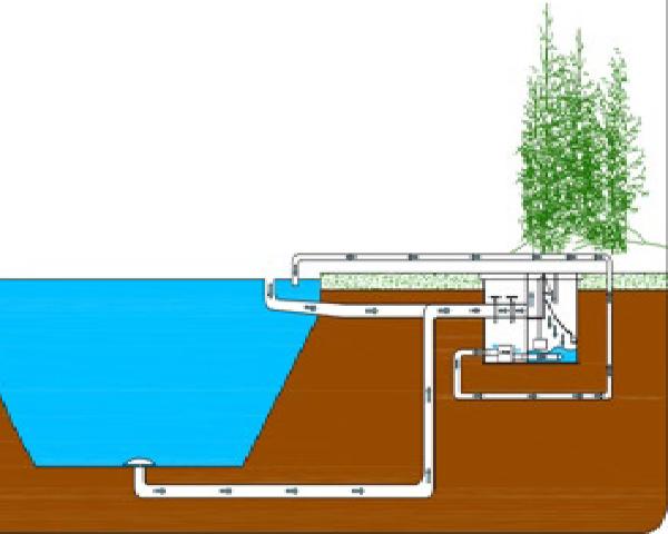 Filtreco sieve pit 2 filterput met zeef daruma koi for Natuurlijke vijver zonder pomp