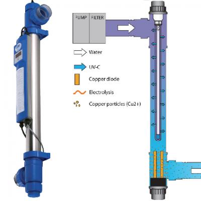 Blue Lagoon UVC Ionizer